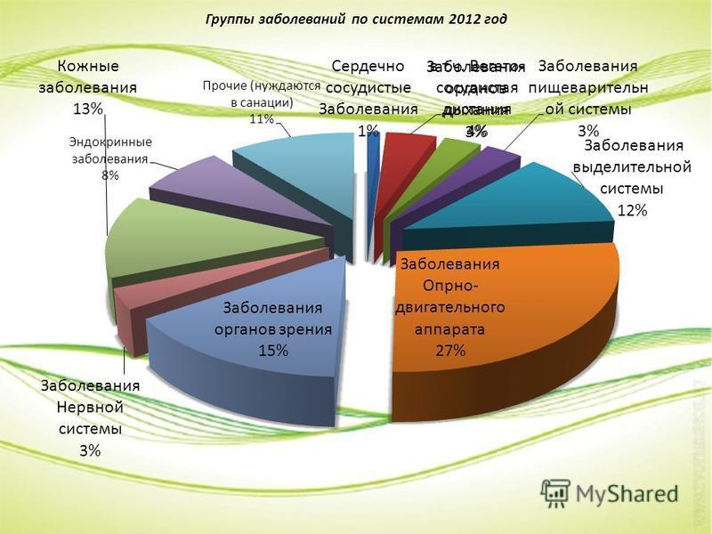 Группы заболеваний по системам 2012 год
