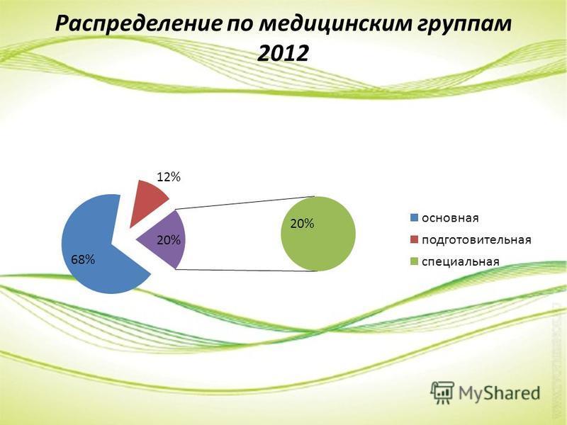 Распределение по медицинским группам 2012