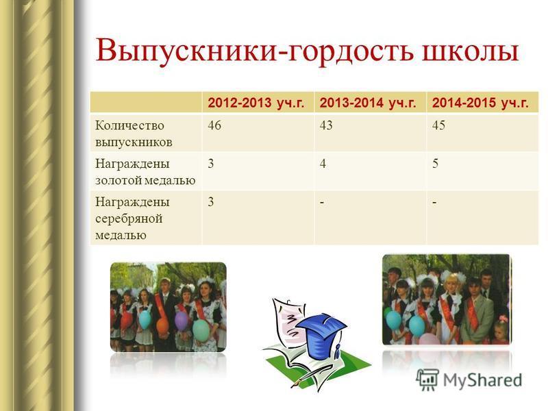 Выпускники-гордость школы 2012-2013 уч.г.2013-2014 уч.г.2014-2015 уч.г. Количество выпускников 464345 Награждены золотой медалью 345 Награждены серебряной медалью 3--