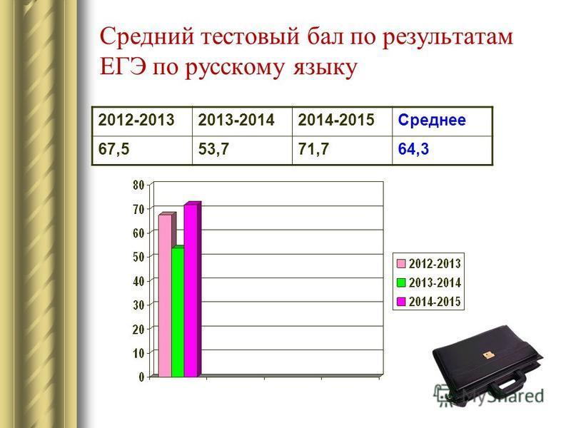 Средний тестовый бал по результатам ЕГЭ по русскому языку 2012-20132013-20142014-2015Среднее 67,553,771,764,3