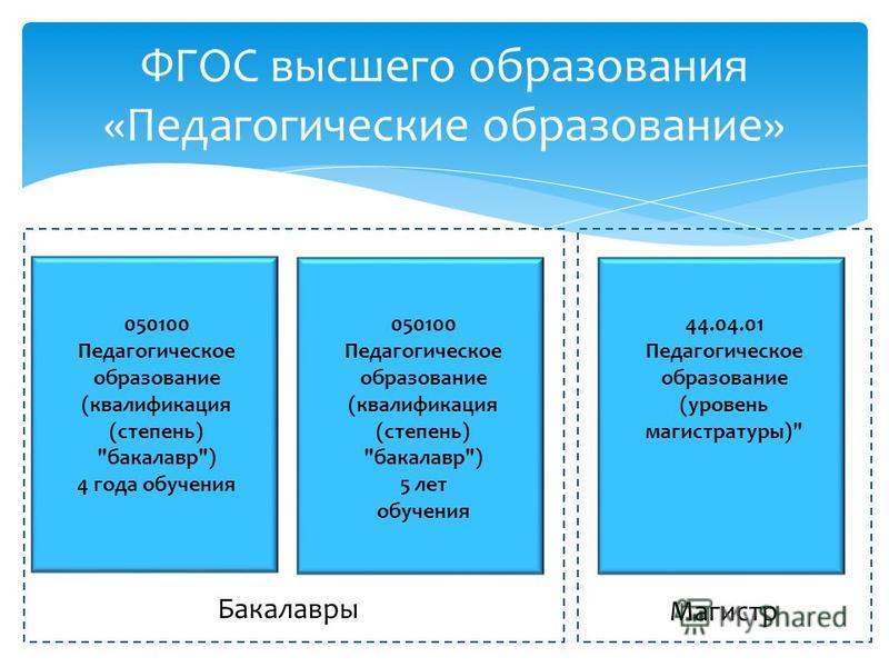 ФГОС высшего образования «Педагогические образование» 050100 Педагогическое образование (квалификация (степень)