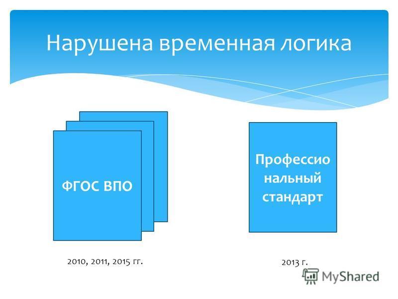 Нарушена временная логика ФГОС ВПО 2010, 2011, 2015 гг. Профессио нальный стандарт 2013 г.