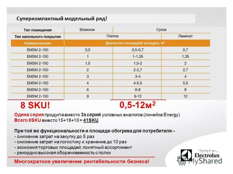 Суперкомпактный модельный ряд! 8 SKU! 0,5-12 м 2 Одина серия продукта вместо 3 х серий условных аналогов (линейка Energy) Всего 8SKU вместо 15+16+10 = 41SKU При той же функциональности и площади обогрева для потребителя – - снижение затрат на закупку