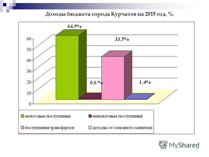 Доходы бюджета города Курчатов на 2015 год, %. 7