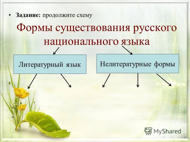 Формы существования русского национального языка Задание: продолжите схему Литературный язык Нелитературные формы