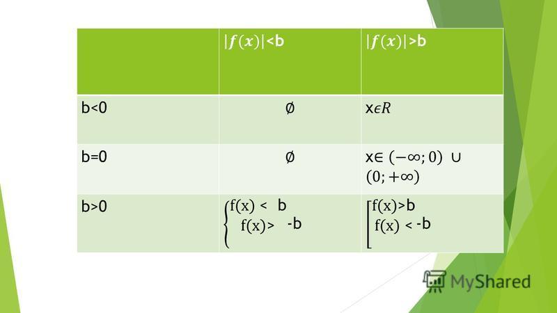 b<0b<0 b=0 b>0b>0