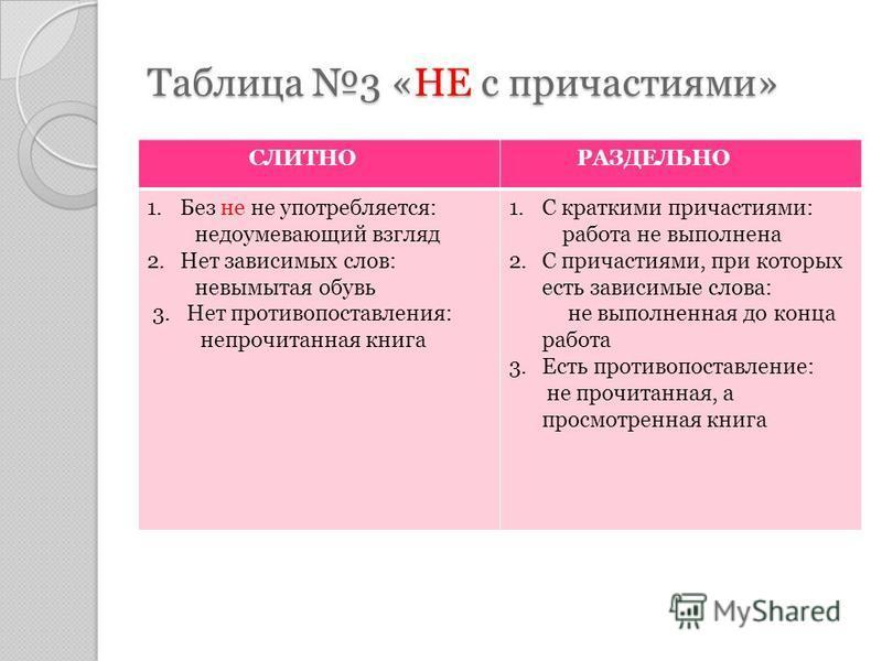 Таблица 2 «Не с глаголами и деепричастиями. СЛИТНО РАЗДЕЛЬНО Не употребляется без НЕ: негодовать – негодуя ненавидеть – ненаведя недоумевать - недоумевая Употребляется без НЕ : не думать – не думая не любить – не любя не решать – не решая