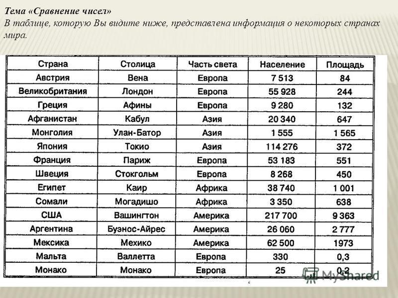 Тема «Сравнение чисел» В таблице, которую Вы видите ниже, представлена информация о некоторых странах мира.