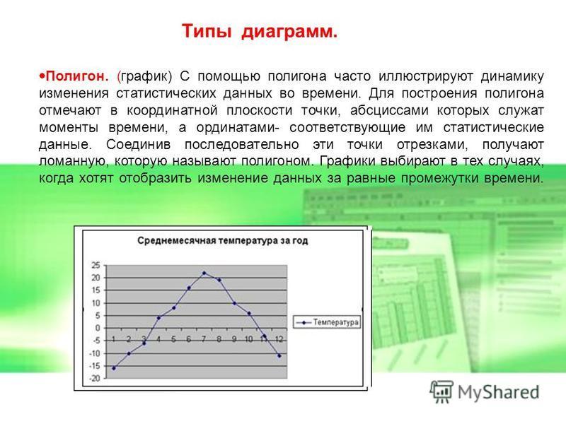 Полигон. (график) С помощью полигона часто иллюстрируют динамику изменения статистических данных во времени. Для построения полигона отмечают в координатной плоскости точки, абсциссами которых служат моменты времени, а ординатами- соответствующие им