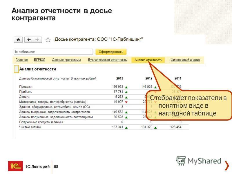 1С:Лекторий 68 Анализ отчетности в досье контрагента Отображает показатели в понятном виде в наглядной таблице