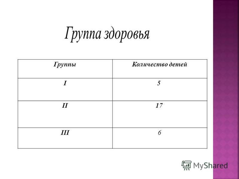 Группы Количество детей I5 II17 III6