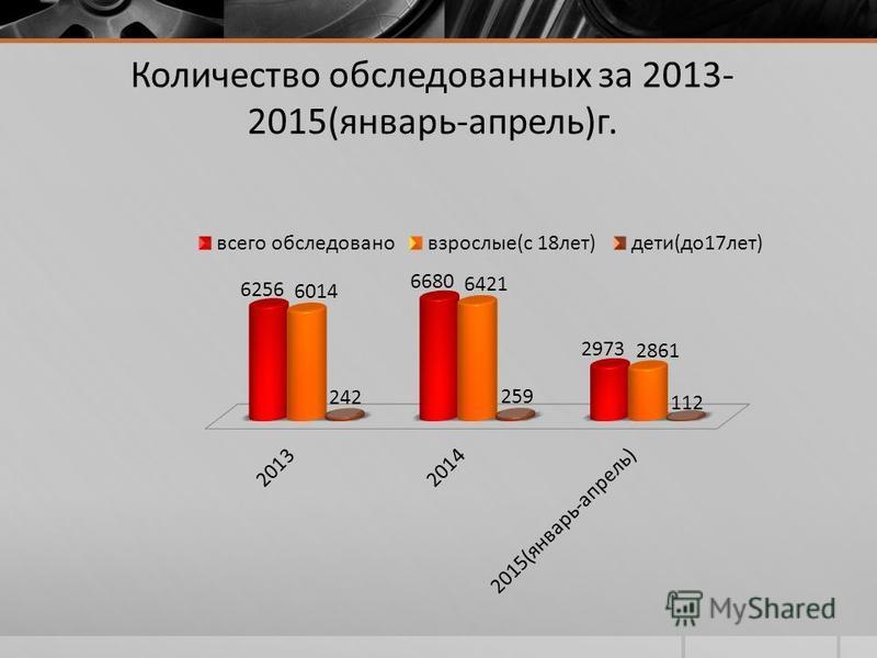 Количество обследованных за 2013- 2015(январь-апрель)г.