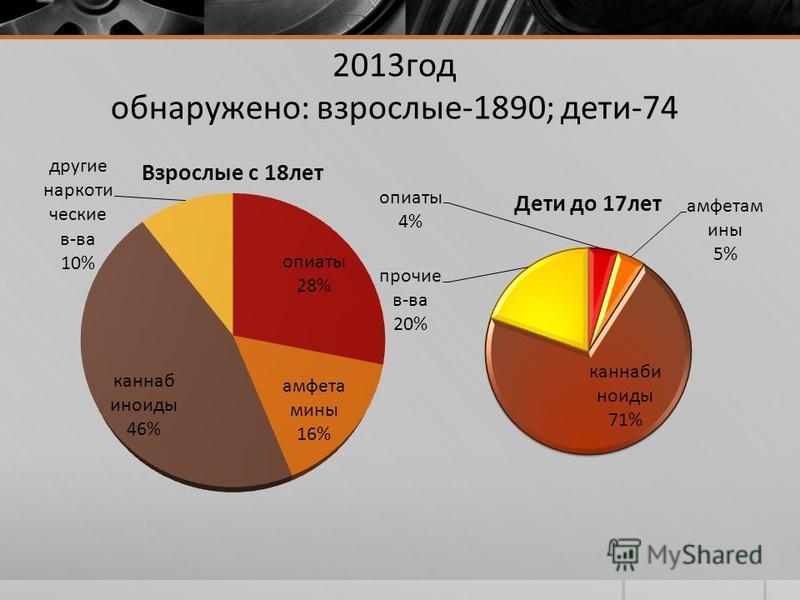 2013 год обнаружено: взрослые-1890; дети-74