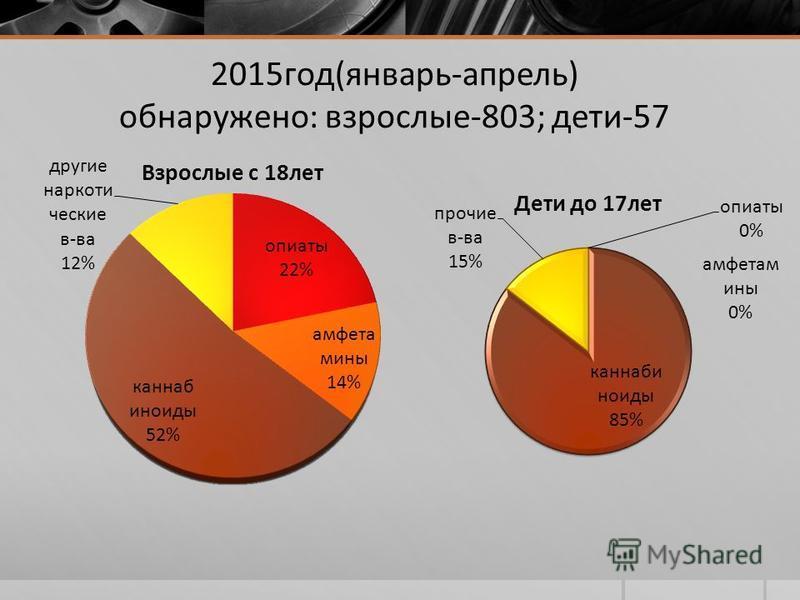 2015 год(январь-апрель) обнаружено: взрослые-803; дети-57