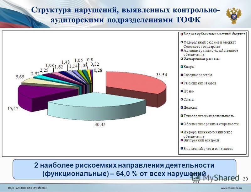 20 2 наиболее рискоемких направления деятельности (функциональные) – 64,0 % от всех нарушений Структура нарушений, выявленных контрольно- аудиторскими подразделениями ТОФК