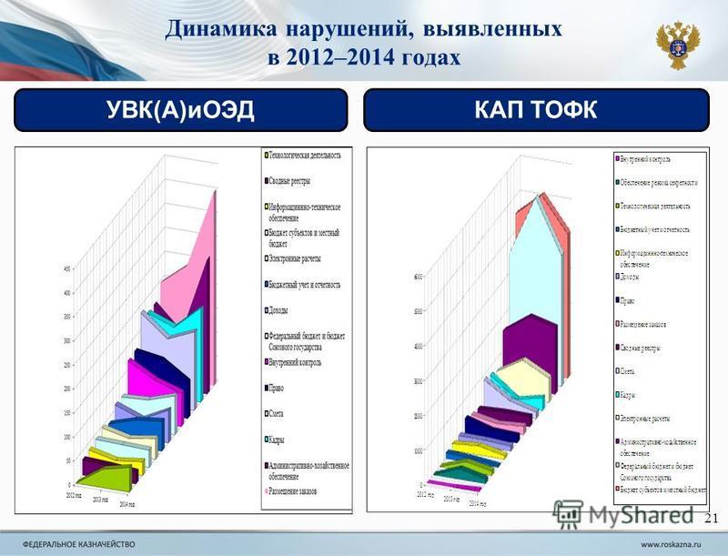 21 Динамика нарушений, выявленных в 2012–2014 годах УВК(А)иОЭДКАП ТОФК