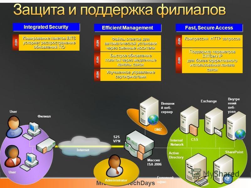 Microsoft TechDays Exchange Внутре нний веб- узел SharePoint Active Directory Внешни й веб- сервер User Массив ISA 2006 DMZ Internal Network Internet S2S VPN Филиал Головной офис User CSS Administrator Integrated Security Efficient Management NEW Кэш