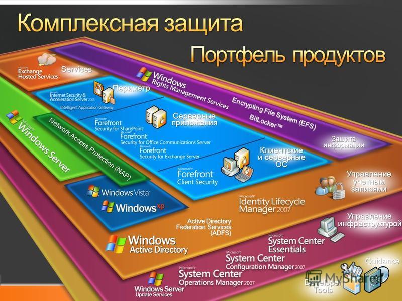 Microsoft TechDays Guidance Developer Tools Управление инфраструктурой Active Directory Federation Services (ADFS) Управление учетным записями Services Защита информации Encrypting File System (EFS) BitLocker Network Access Protection (NAP) Клиентски