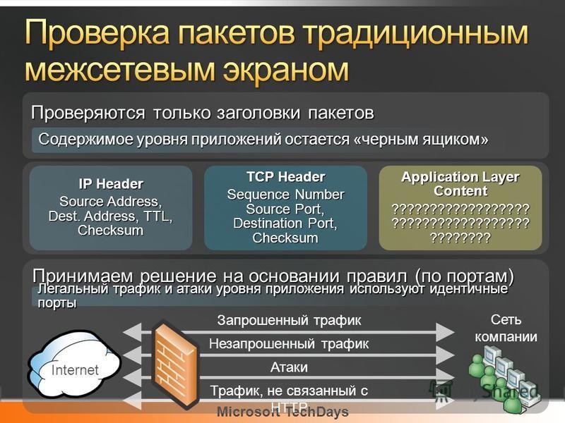 Microsoft TechDays IP Header Source Address, Dest. Address, TTL, Checksum TCP Header Sequence Number Source Port, Destination Port, Checksum Application Layer Content ?????????????????? ?????????????????? ???????? Проверяются только заголовки пакетов