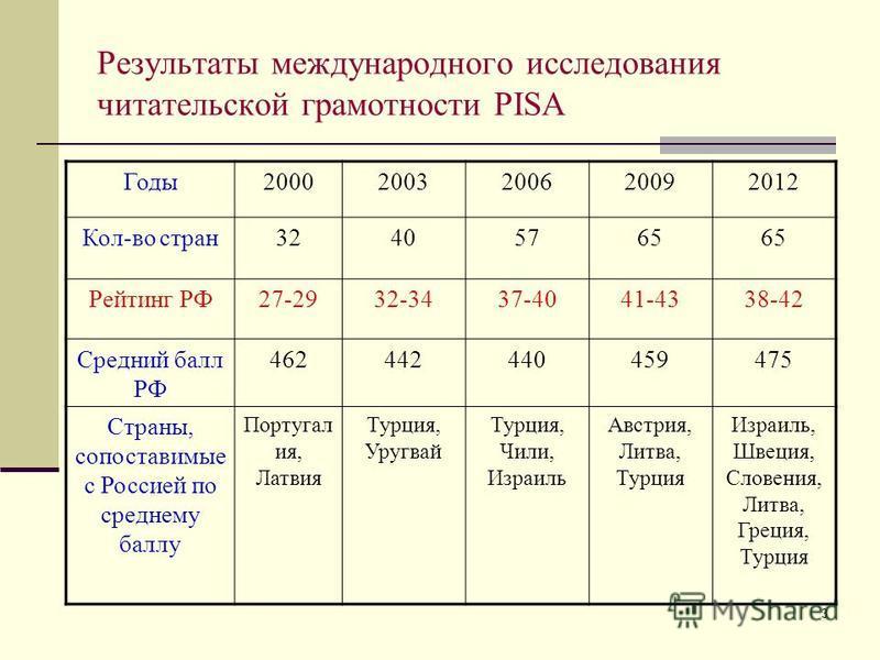 3 Результаты международного исследования читательской грамотности PISA Годы 20002003200620092012 Кол-во стран 32405765 Рейтинг РФ27-2932-3437-4041-4338-42 Средний балл РФ 462442440459475 Страны, сопоставимые с Россией по среднему баллу Португал ия, Л