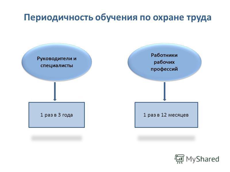 Периодичность обучения по охране труда Руководители и специалисты Работники рабочих профессий 1 раз в 3 года 1 раз в 12 месяцев