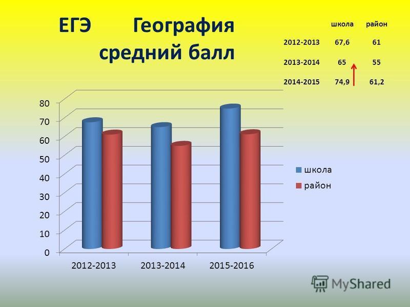 ЕГЭ География среднийй балл школа район 2012-201367,661 2013-20146555 2014-201574,961,2