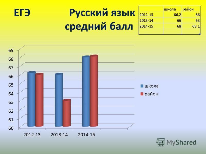 ЕГЭ Русский язык среднийй балл