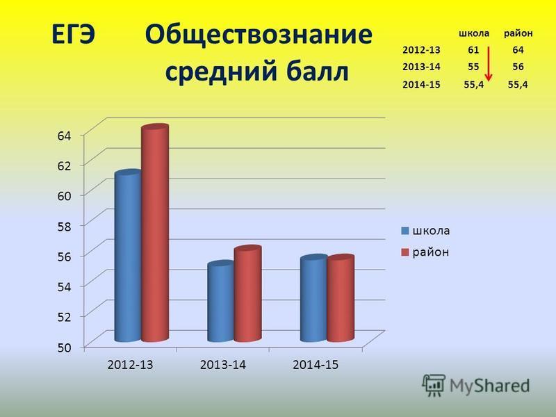 ЕГЭ Обществознание среднийй балл школа район 2012-136164 2013-145556 2014-1555,4