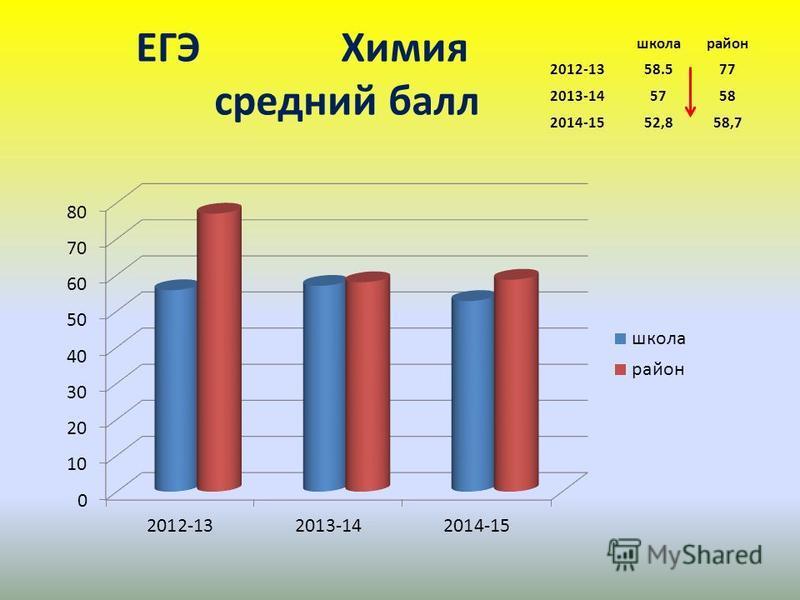 ЕГЭ Химия среднийй балл школа район 2012-1358.577 2013-145758 2014-1552,858,7