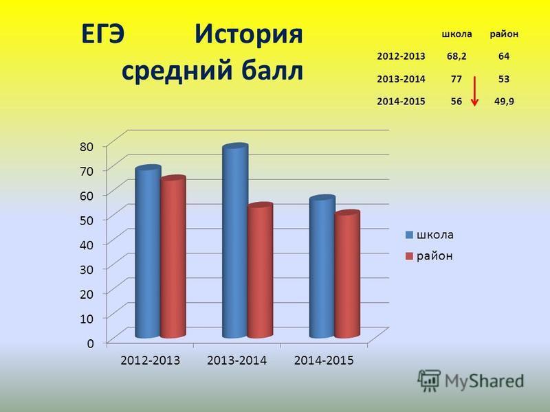 ЕГЭ История среднийй балл школа район 2012-201368,264 2013-20147753 2014-20155649,9