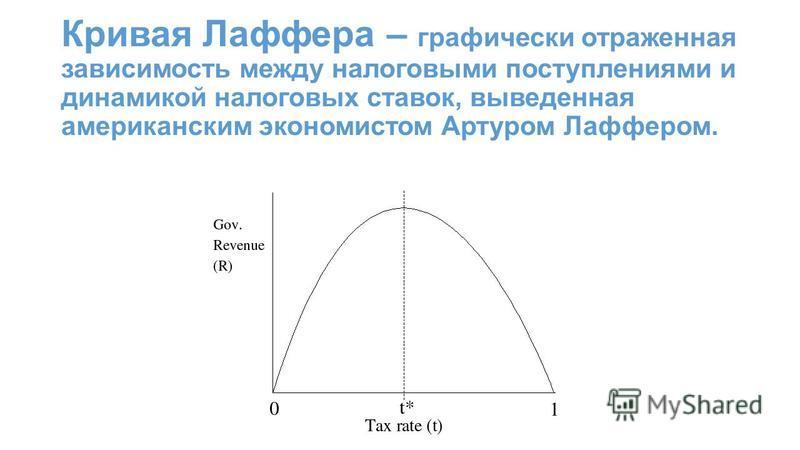 Кривая Лаффера – графически отраженная зависимость между налоговыми поступлениями и динамикой налоговых ставок, выведенная американским экономистом Артуром Лаффером.