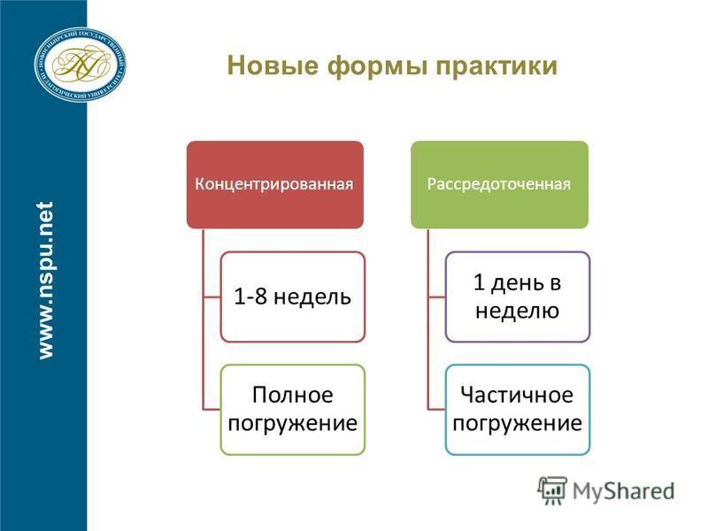 Новые формы практики www.nspu.net Концентрированная 1-8 недель Полное погружение Рассредоточенная 1 день в неделю Частичное погружение