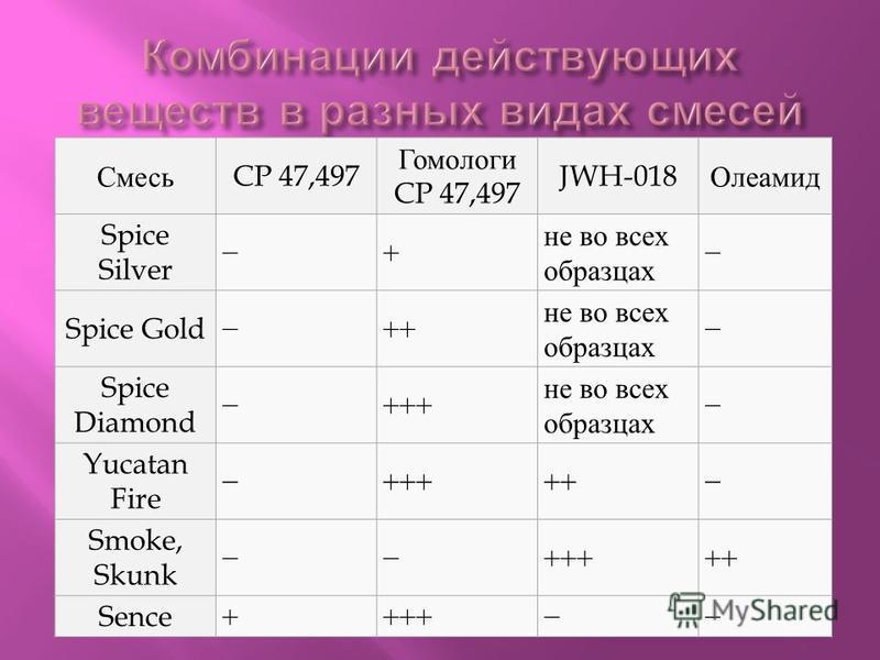 Смесь CP 47,497 Гомологи CP 47,497 JWH-018 Олеамид Spice Silver + не во всех образцах Spice Gold++ не во всех образцах Spice Diamond +++ не во всех образцах Yucatan Fire +++++ Smoke, Skunk +++++ Sence++++