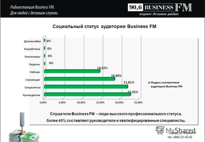 Слушатели Business FM - люди высокого профессионального статуса, более 40% составляют руководители и квалифицированные специалисты.