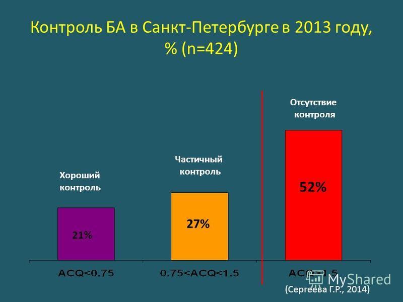 Контроль БА в Санкт-Петербурге в 2013 году, % (n=424) Хороший контроль Частичный контроль Отсутствие контроля 52% 21% 27% (Сергеева Г.Р., 2014)