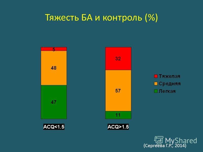 Тяжесть БА и контроль (%) (Сергеева Г.Р., 2014)