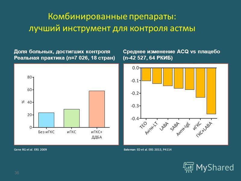 Комбинированные препараты: лучший инструмент для контроля астмы Доля больных, достигших контроля Реальная практика (n=7 026, 18 стран) Среднее изменение ACQ vs плацебо (n-42 527, 64 РКИБ) 36 Gene RG et al. ERS 2009Bateman ED et al. ERS 2013, P4114