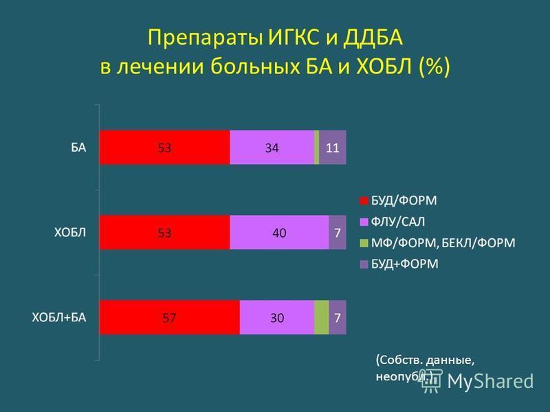 Препараты ИГКС и ДДБА в лечении больных БА и ХОБЛ (%) (Собств. данные, неопубл.)