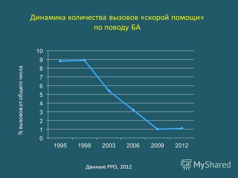 Динамика количества вызовов «скорой помощи» по поводу БА % вызовов от общего числа Данные РРО, 2012