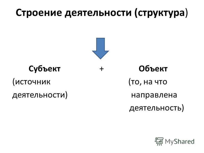 Строение деятельности (структура) Субъект + Объект (источник (то, на что деятельности) направлена деятельность)