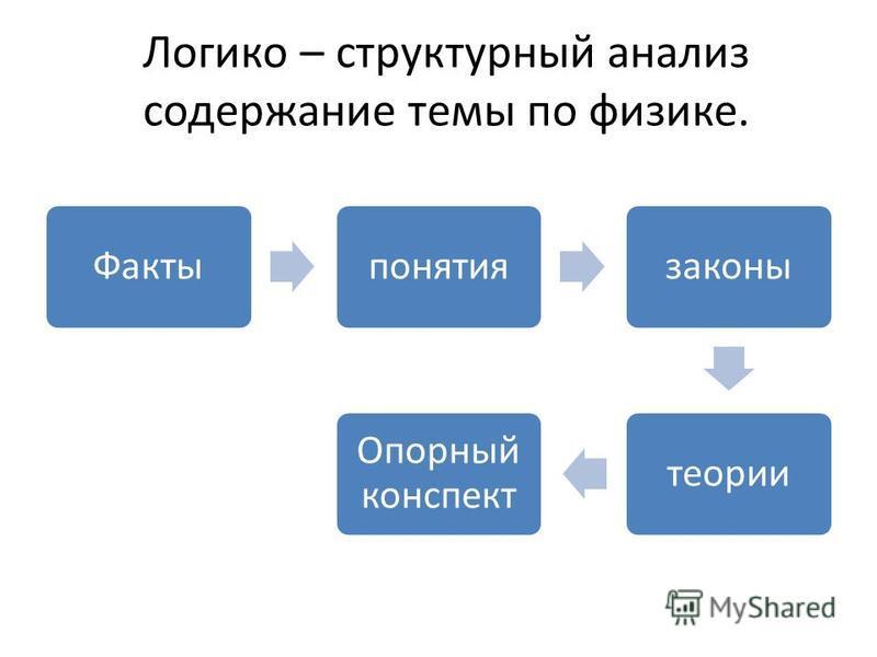 Логико – структурный анализ содержание темы по физике. Фактыпонятиязаконытеории Опорный конспект
