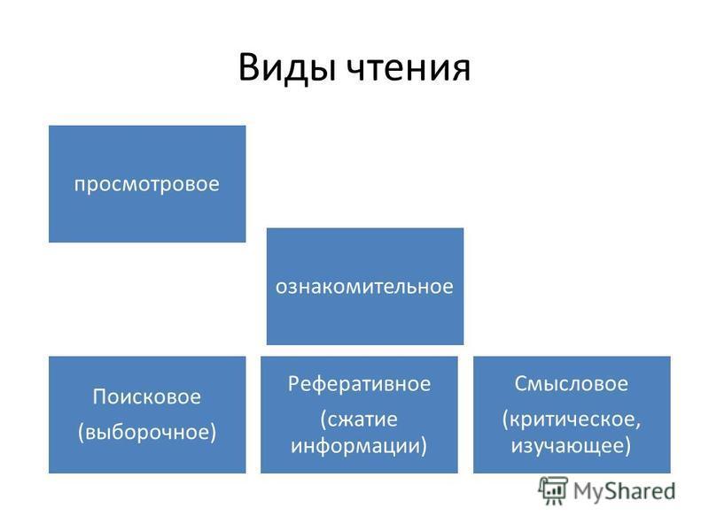 Виды чтения просмотровое ознакомительное Смысловое (критическое, изучающее) Поисковое (выборочное) Реферативное (сжатие информации)