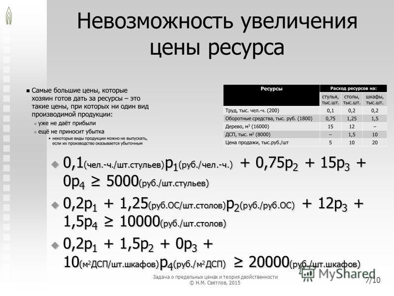 Невозможность увеличения цены ресурса 0,1 (чел.-ч./шт.стульев) p 1 (руб./чел.-ч.) + 0,75p 2 + 15p 3 + 0p 4 5000 (руб./шт.стульев) 0,1 (чел.-ч./шт.стульев) p 1 (руб./чел.-ч.) + 0,75p 2 + 15p 3 + 0p 4 5000 (руб./шт.стульев) 0,2p 1 + 1,25 (руб.ОС/шт.сто