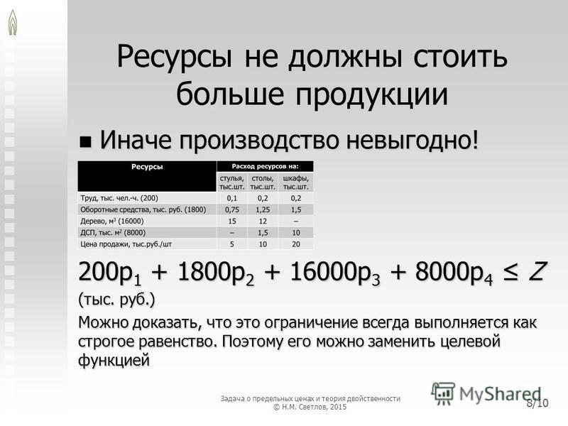 Ресурсы не должны стоить больше продукции Иначе производство невыгодно! Иначе производство невыгодно! 200p 1 + 1800p 2 + 16000p 3 + 8000p 4 Z (тыс. руб.) Можно доказать, что это ограничение всегда выполняется как строгое равенство. Поэтому его можно