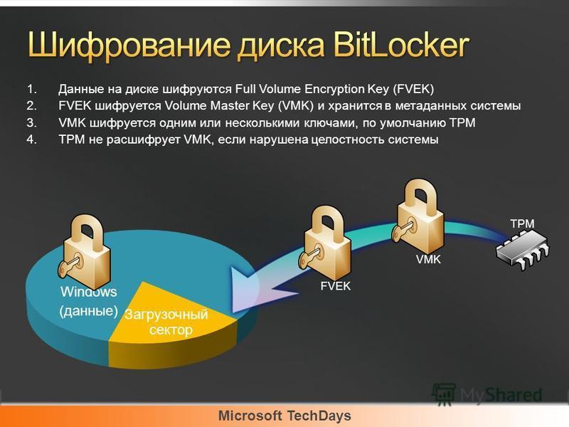 Microsoft TechDays Windows (данные) FVEK Загрузочный сектор VMK TPM 1. Данные на диске шифруются Full Volume Encryption Key (FVEK) 2. FVEK шифруется Volume Master Key (VMK) и хранится в метаданных системы 3. VMK шифруется одним или несколькими ключам