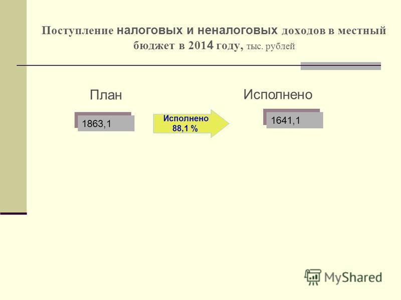Поступление налоговых и неналоговых доходов в местный бюджет в 201 4 году, тыс. рублей План Исполнено 88,1 % 1863,1 1641,1