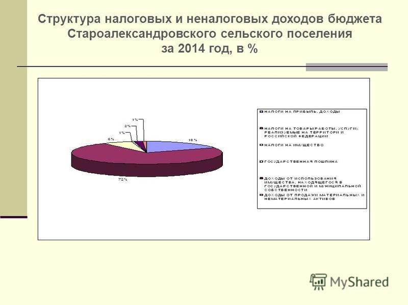 Структура налоговых и неналоговых доходов бюджета Староалександровского сельского поселения за 2014 год, в %