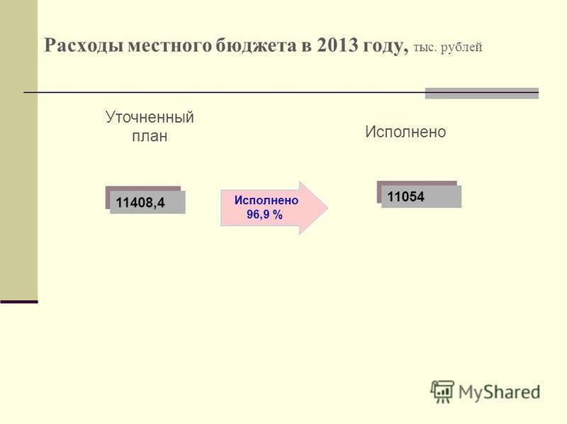 Расходы местного бюджета в 2013 году, тыс. рублей Уточненный план Исполнено 96,9 % 11408,4 11054