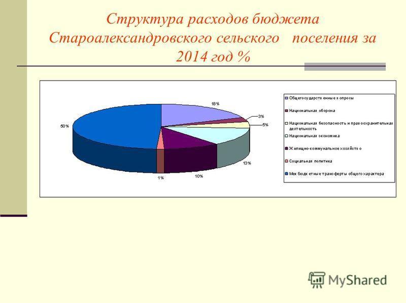 Структура расходов бюджета Староалександровского сельского поселения за 2014 год %