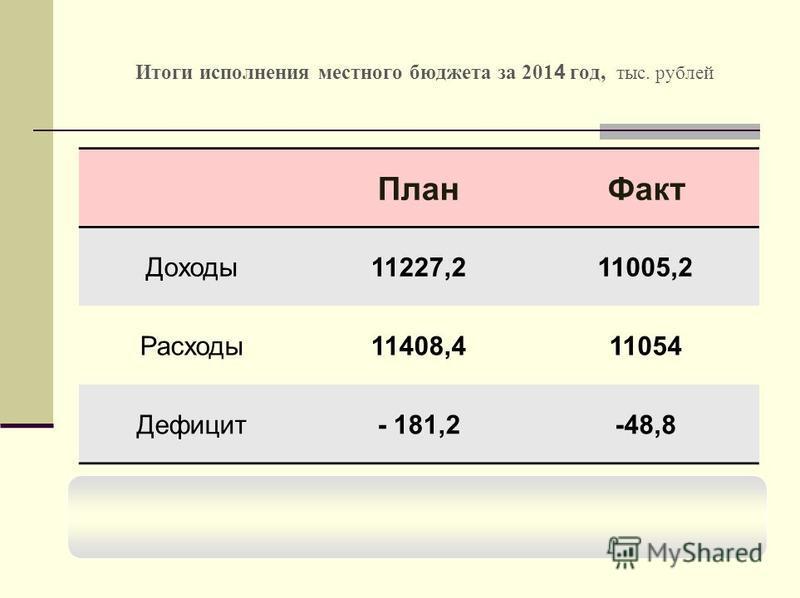 Итоги исполнения местного бюджета за 201 4 год, тыс. рублей План Факт Доходы 11227,211005,2 Расходы 11408,411054 Дефицит- 181,2-48,8